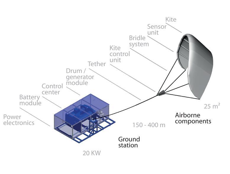 Kitepower: Is this Kite an alternative to Wind Turbines?